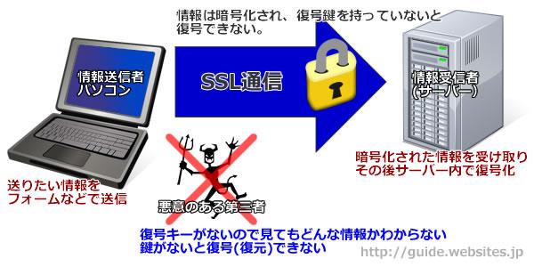 SSL説明画像